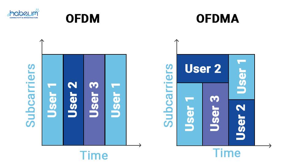 ofdm-vs-ofdma